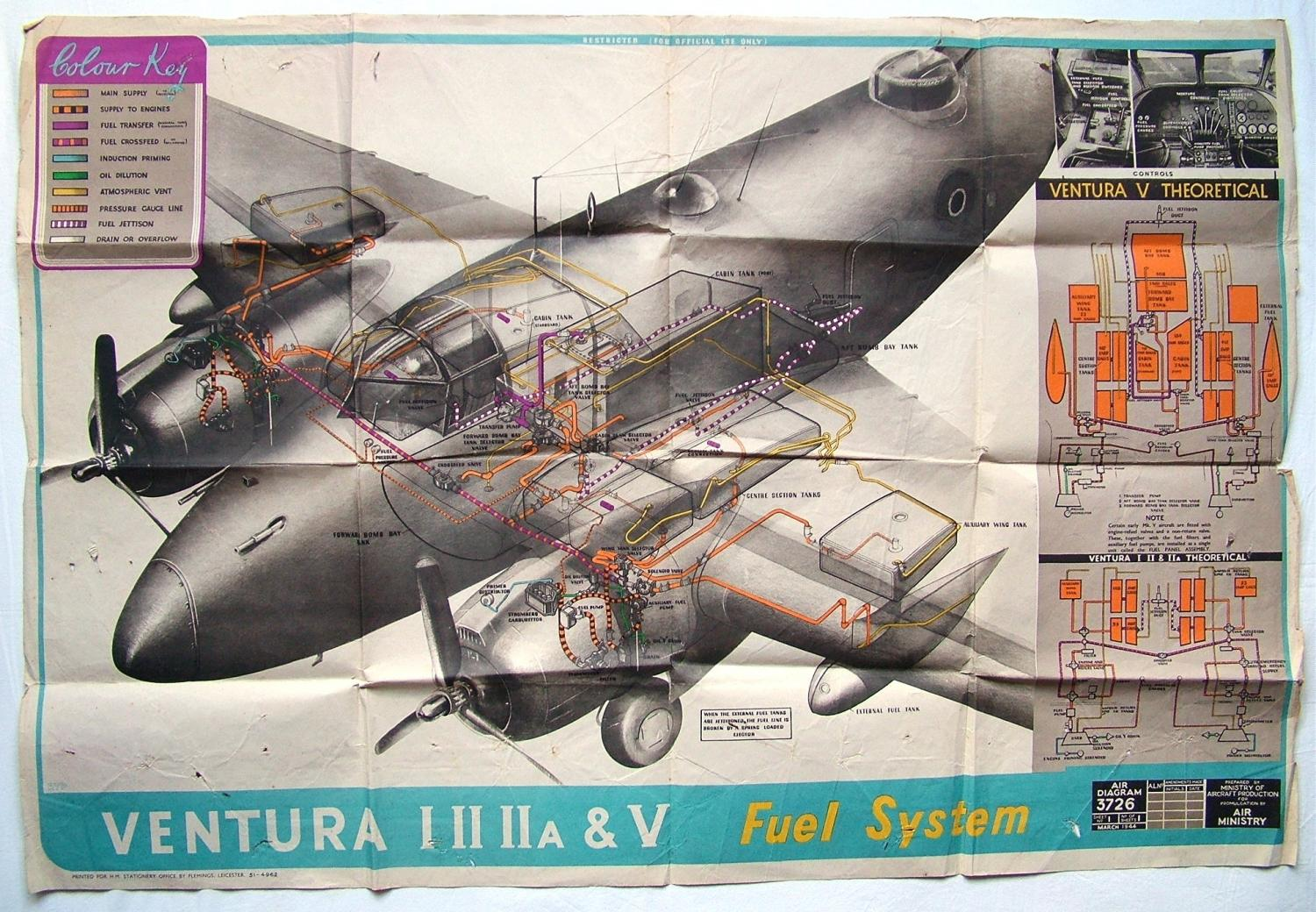 RAF Air Diagram - Ventura Fuel System