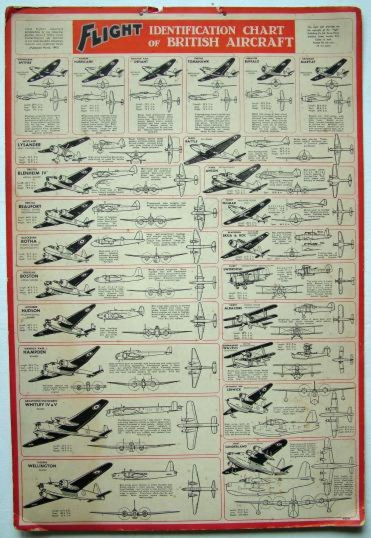 'Flight' Identification Chart of British Aircraft