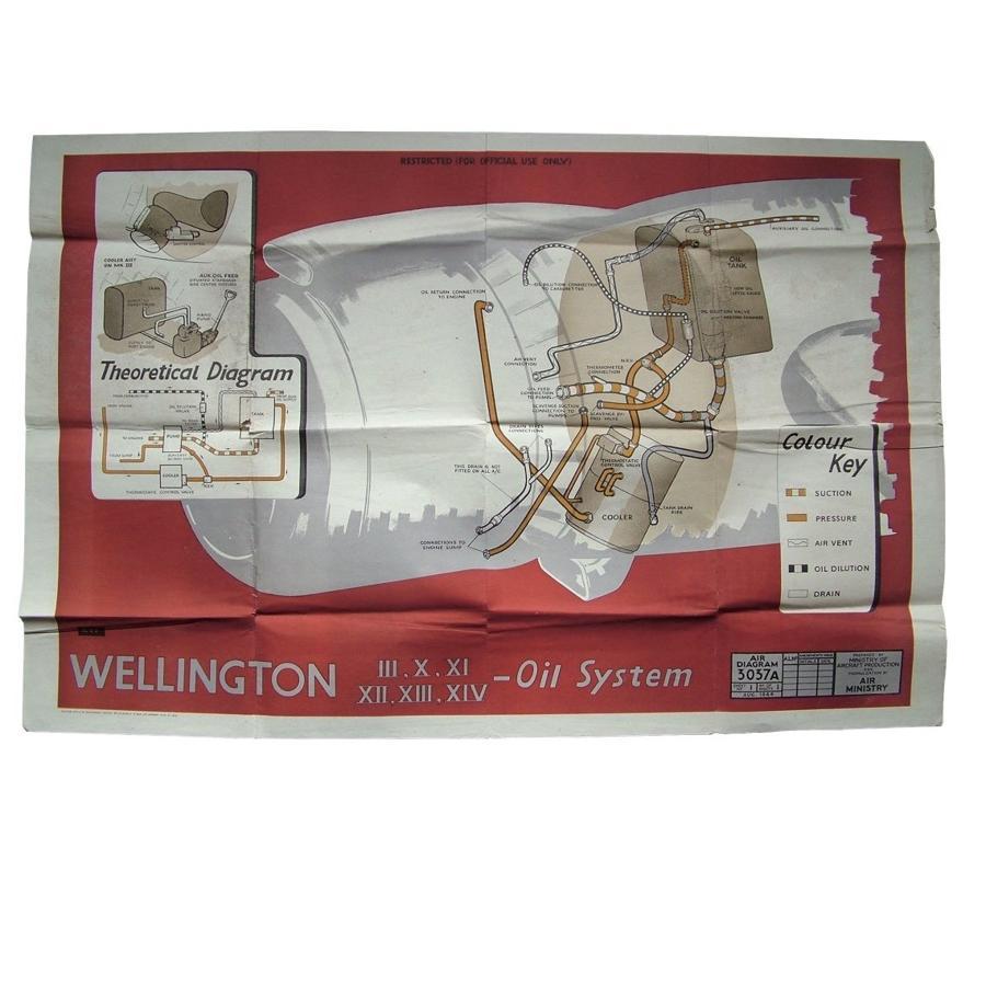 Air Diagram - Wellington bomber oil system